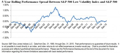 in search of the low vol anomaly1