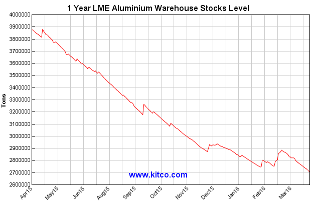 Source: http://www.kitcometals.com/charts/aluminum_historical_large.html#lmestocks_1year Date April 20, 2016.
