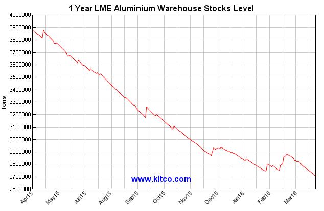 Source: http://www.kitcometals.com/charts/aluminum_historical_large.html#lmestocks_1year Date April 20, 2016.