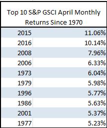 Source S&P Dow Jones Indices.