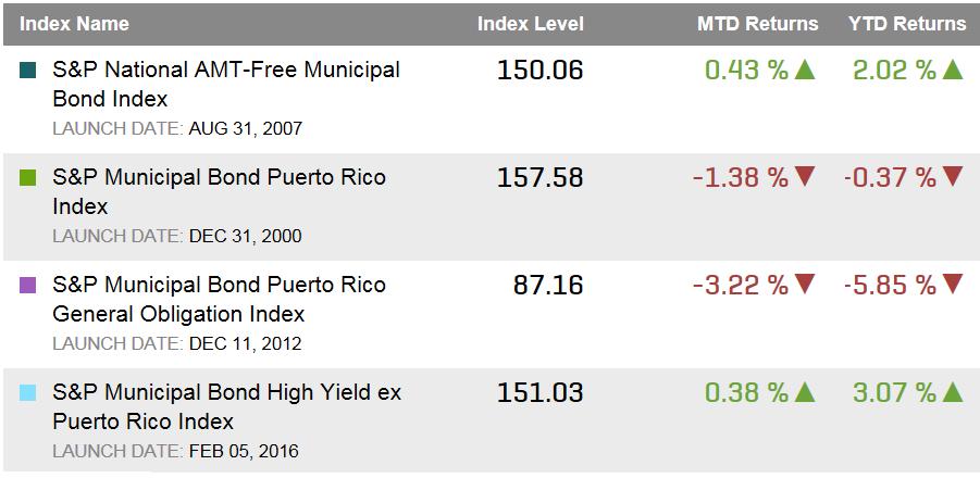 Source: S&P Dow Jones Indices, LLC. Data as of April 6, 2016.