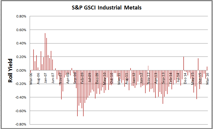 Source: S&P Dow Jones Indices.