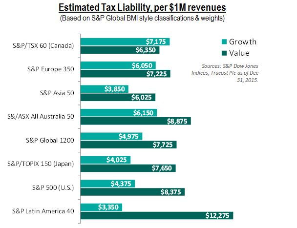Tax Liability S&P Global 1200 G&V