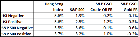 Source: S&P Dow Jones Indices