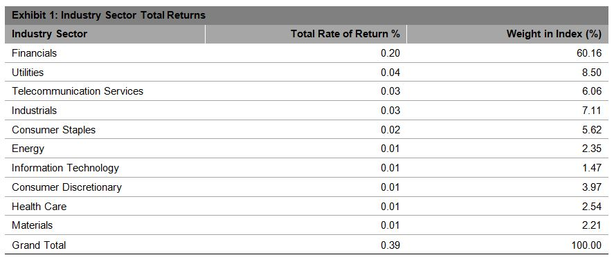 Source: S&P Dow Jones Indices LLC. Data as of May 11, 2016. Past performance is no guarantee of future results. Table is provided for illustrative purposes.