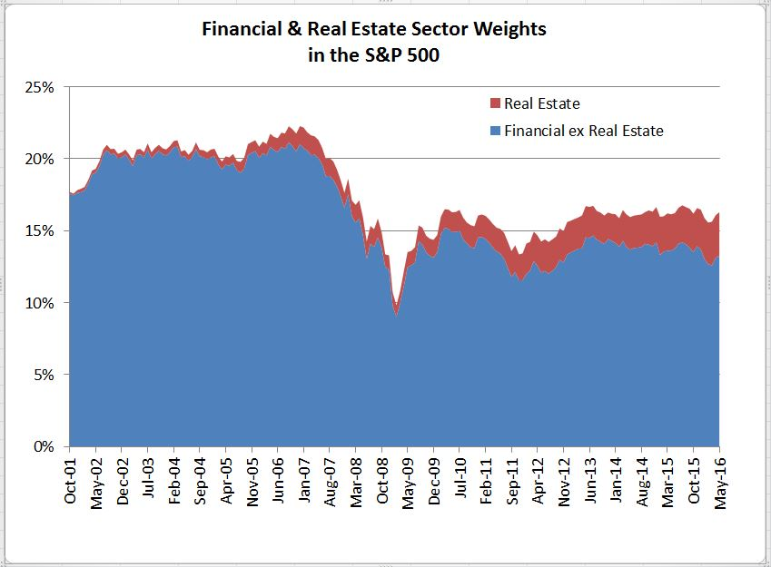 Inside the S&P 500: The Real Estate Sector | S&P Dow Jones