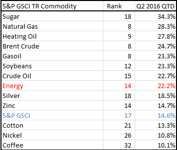 S P Gsci Natural Gas Tr
