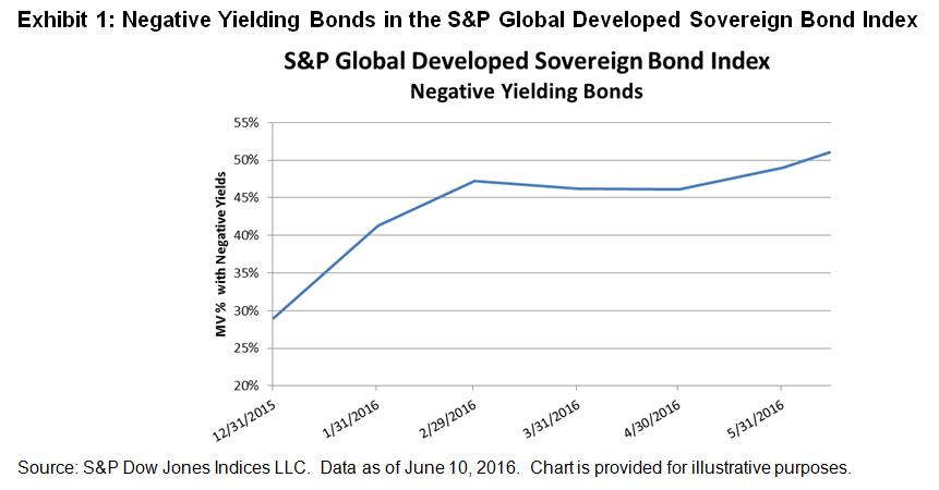 negative yieltding bonds