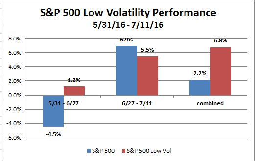 500 Low Vol through 11 July