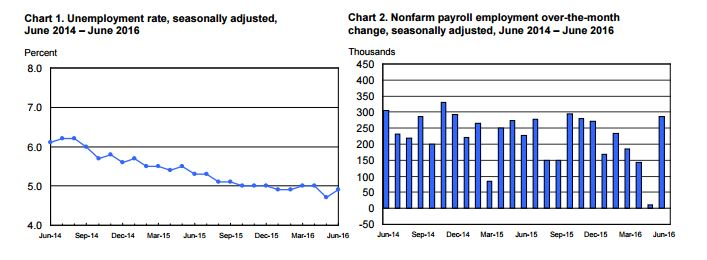 Source: Employment Situation Report, Bureau of Labor Statistics