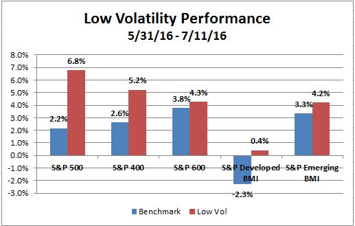 Low Vol through 11 July