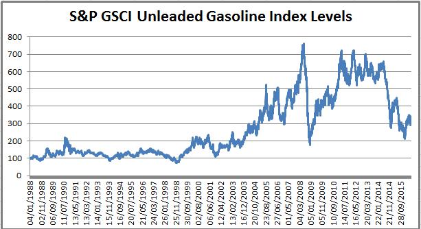 Unleaded gasoline