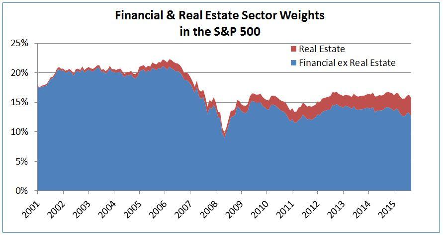 Source: S&P Dow Jones Indices, Monthly data