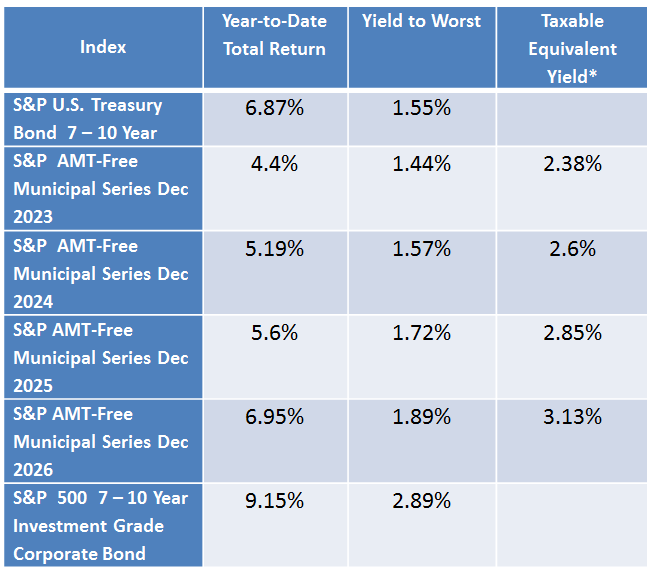 *Taxable Equivalent Yield assumes a 39.6% tax rate. Source: S&P Dow Jones Indices, LLC. Data as of October 3rd, 2016. Table is provided for illustrative purposes. It is not possible to invest directly in an index. Past performance is no guarantee of future results.