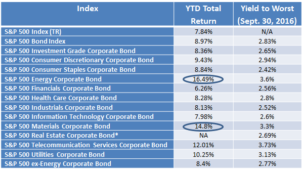 *S&P 500 Real Estate Corporate Bond Index launched September 1st 2016. Source: S&P Dow Jones Indices, LLC.  Data as of September 30th, 2016. Table is provided for illustrative purposes. It is not possible to invest directly in an index. Past performance is no guarantee of future results.
