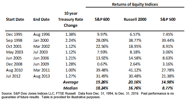 SmallCap Rising Rate Exhibit 3