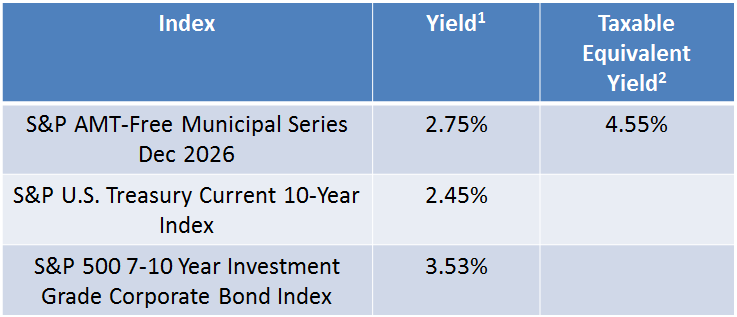 1) Yield represented is Yield to Worst as of December 30, 2016 2) Taxable Equivalent Yield assumes a 39.6% tax rate. Source: S&P Dow Jones Indices, LLC. Data as of December 30, 2016. Table is provided for illustrative purposes. It is not possible to invest directly in an index. Past performance is no guarantee of future results.