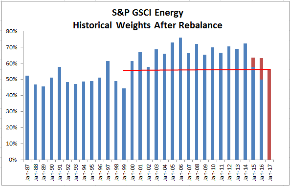 Source: S&P Dow Jones Indices. Red bars show target weights and blue bars show actual. Note in 2015 and 2016, the market was falling during the rebalance, so the actual weights never reach the target at the end of the rebalance period.
