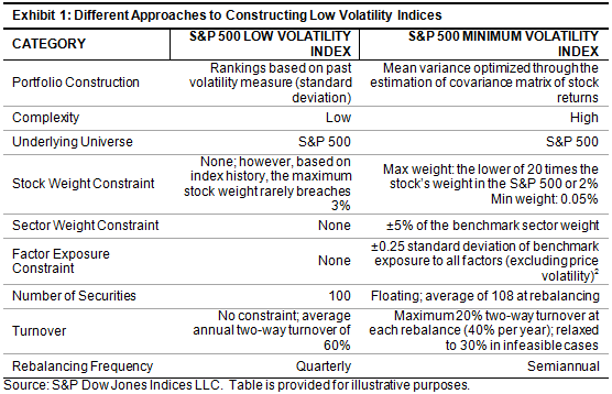 Approaches to Achieving Low Volatility | S&P Dow Jones Indices