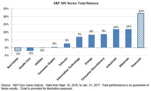 Exhibit 1 Sectors Diverge