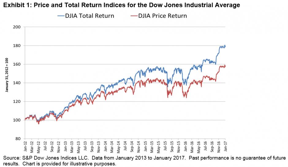 Index Basics: Calculating an Index's Total Return | S&P Dow Jones Indices