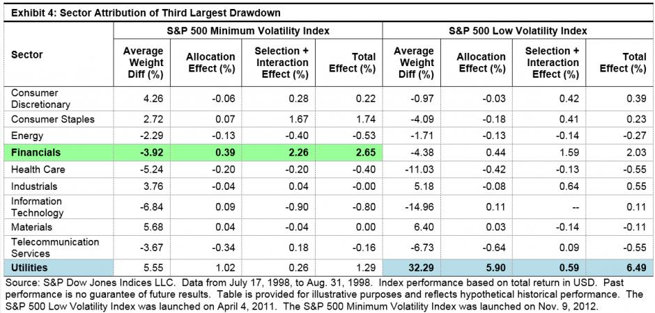 Drawdown Analysis Of Low Volatility Indices Sp Dow Jones Indices