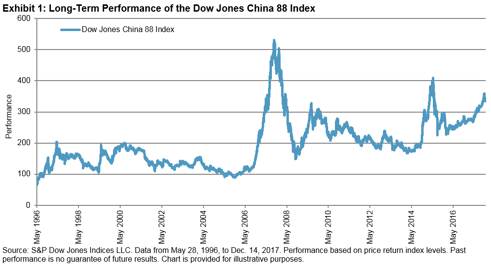 Viewing The History Of China A Shares Through The Lens Of The Dow
