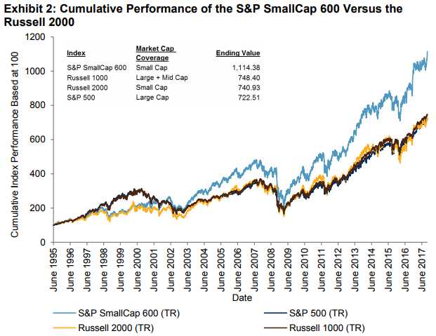 Big Things Come In Small Packages – Part 2 | S&P Dow Jones Indices