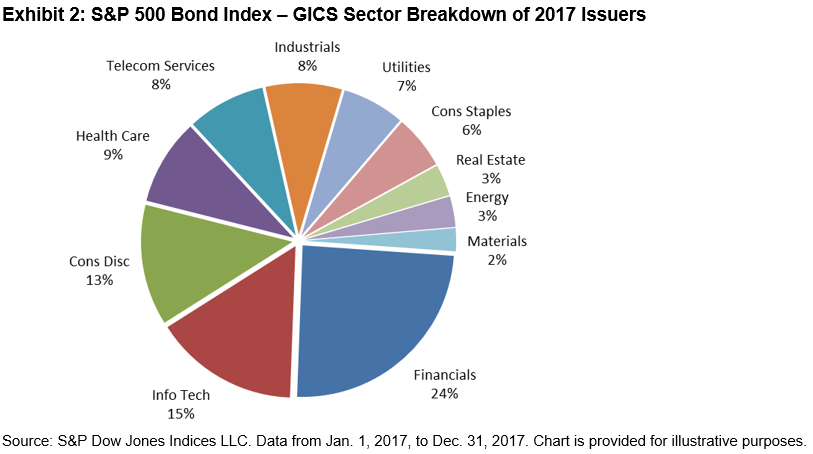 S&P 500 Companies Issued USD 775 Billion of Bonds in 2017