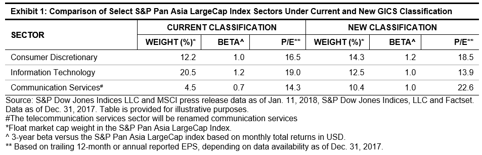 Impact of GICS Changes to Pan Asian Sectors: BAT Moving Away