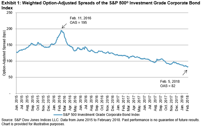 As Volatility Returns to Equities, Corporate Bond Spreads Tighten
