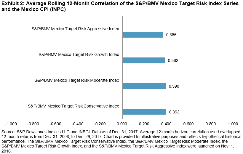 Does the S&P/BMV Mexico Target Risk Index Series Provide Inflation