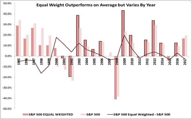 There's Nothing Equal About Equal Weight Returns | S&P Dow