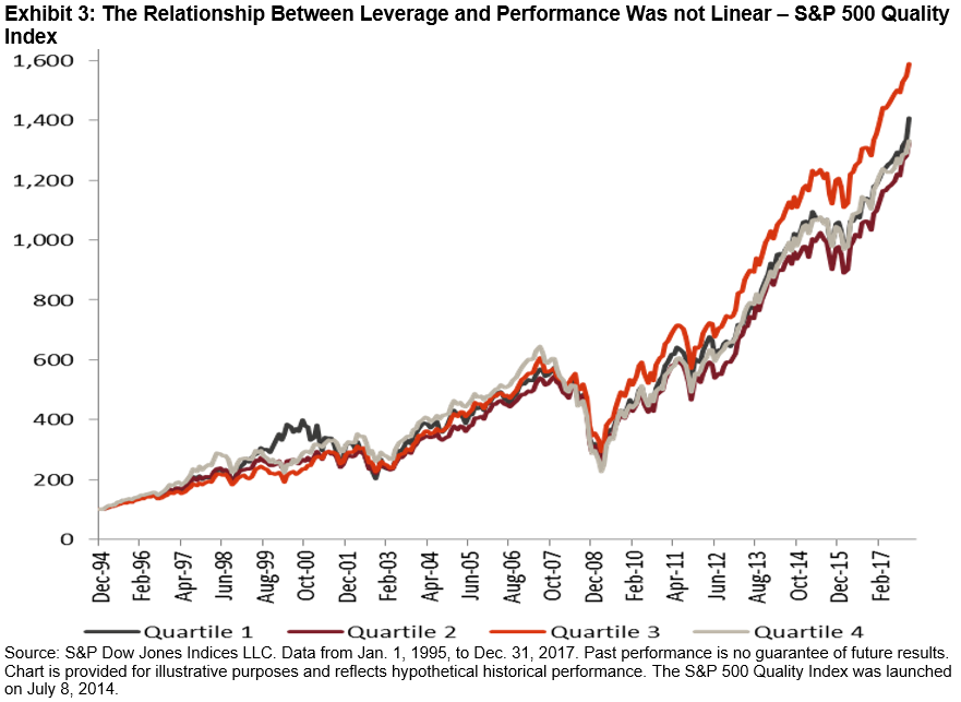 Quality Part I: Defining the Quality Factor | S&P Dow Jones