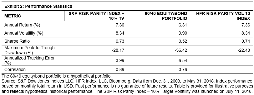 Benchmarking Risk Parity Strategies | S&P Dow Jones Indices
