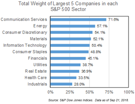 Higher Concentrations in the S&P 500 could lead to Equal