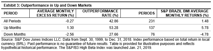 The S&P/B3 High Beta Index – An Unlevered Framework for