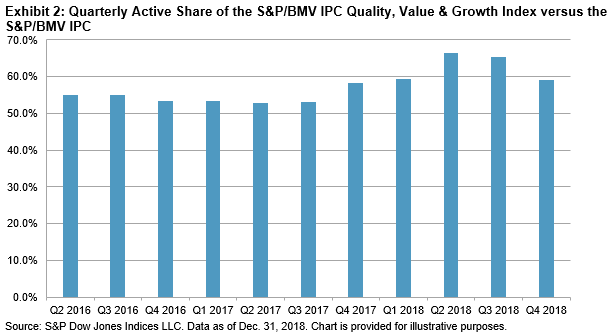 Multi-Factor Strategy in Mexico: The S&P/BMV IPC Quality