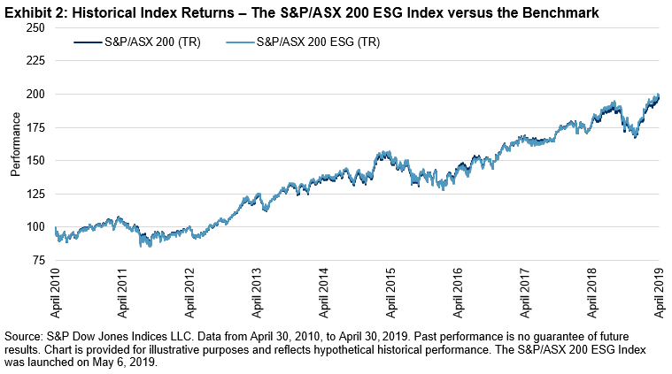 Introducing the S&P/ASX 200 ESG Index: Mainstreaming ESG in