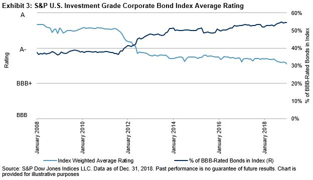 Increasing Share of BBB-Rated Bonds and Changing Credit ...