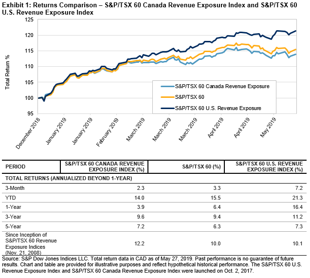 S&P/TSX 60 2019 Gains Boosted by Exposure to the U S  | S&P