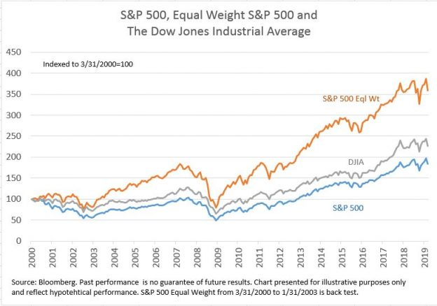A Look at Index History Part 2 | S&P Global