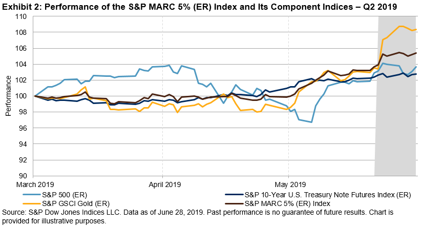 S&P MARC 5% (ER) Index Q2 2019 Performance: Bitten by the
