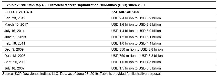 S&P Dow Jones Indices Blog | Get To Know Mid-Cap U S