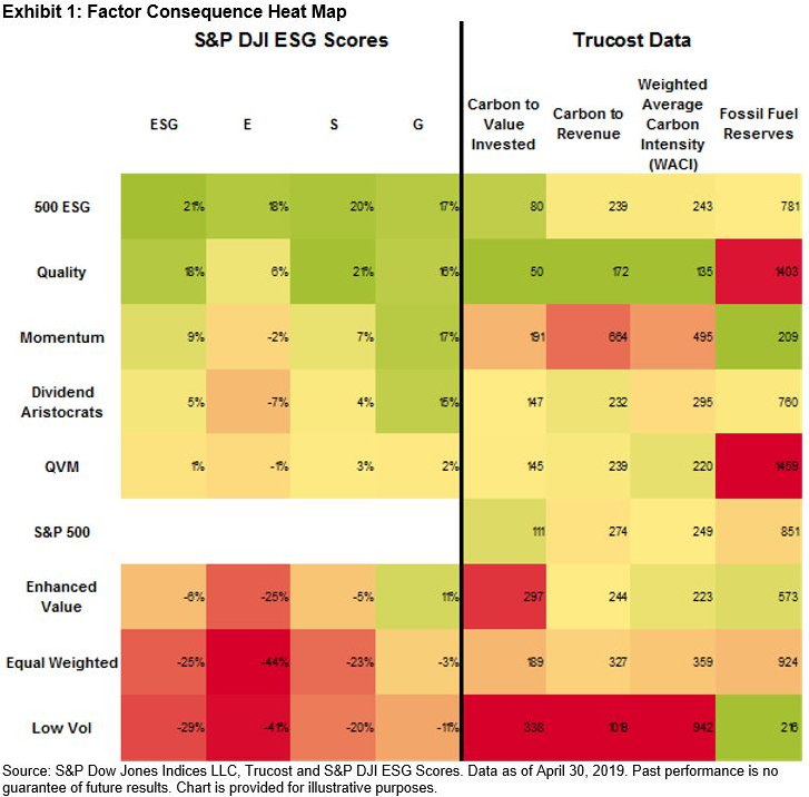 Understanding the ESG Consequences of Factor-Based Investing: Part on