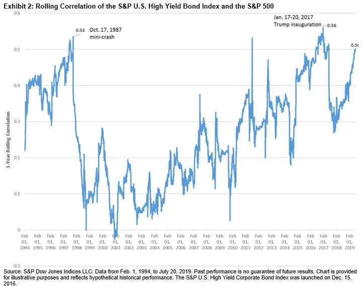 Defensiveness of the Credit Strength Strategy in U S  Corporate