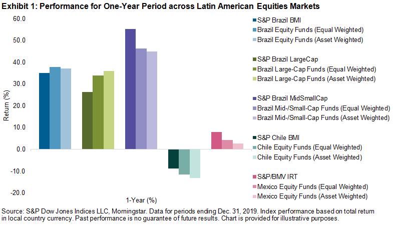 The SPIVA Latin America Scorecard Shows Diverging Countries – S&P Dow Jones  Indices