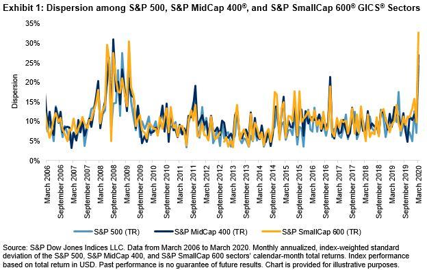 Glory Or Embarrassment S P Dow Jones Indices
